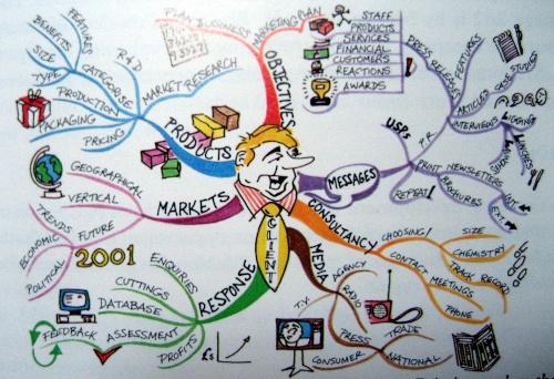 英国的营销顾问坦普尔画的客户需求思维导图,原图出自《the mindmap