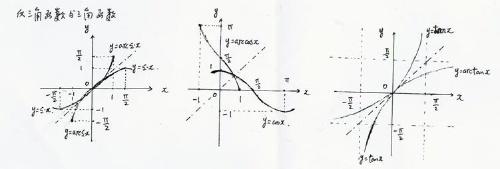 求����y�$9.���dy��y��9�y�_已知y=arcsinx的定义域为[-1,1],求y=arcsin(x-1/2)的