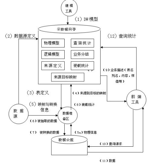 数据仓库结构的描述