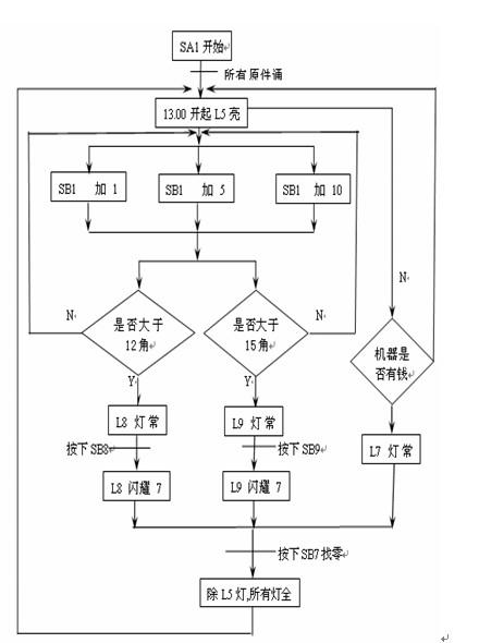 plc 自动售货机课程设计