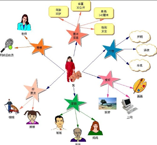 四年级下册青岛版英语思维导图